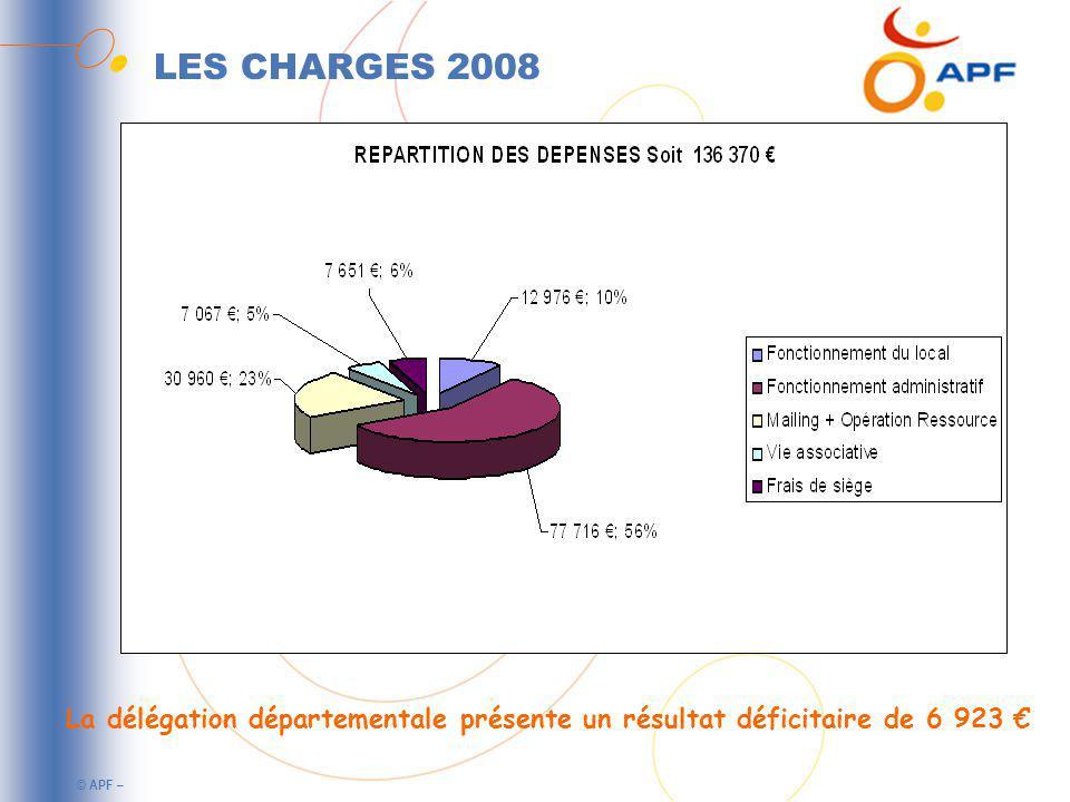 © APF – LES CHARGES 2008 La délégation départementale présente un résultat déficitaire de 6 923