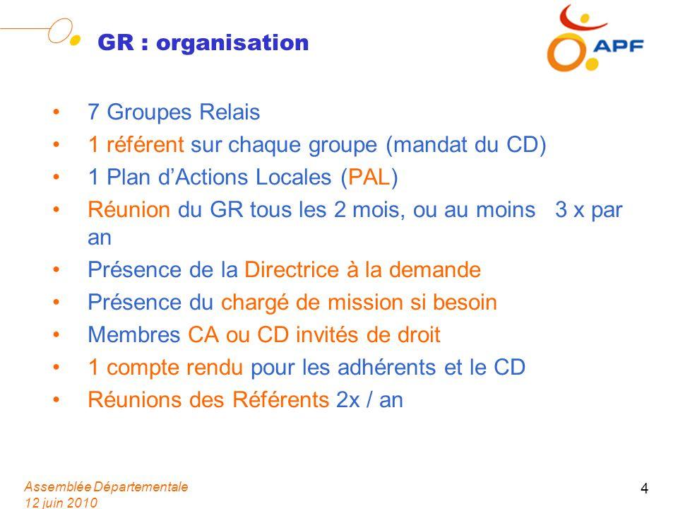 Assemblée Départementale 12 juin 2010 4 GR : organisation 7 Groupes Relais 1 référent sur chaque groupe (mandat du CD) 1 Plan dActions Locales (PAL) R