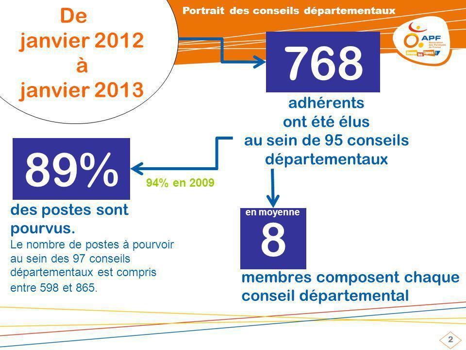 2 De janvier 2012 à janvier 2013 adhérents ont été élus au sein de 95 conseils départementaux membres composent chaque conseil départemental des postes sont pourvus.