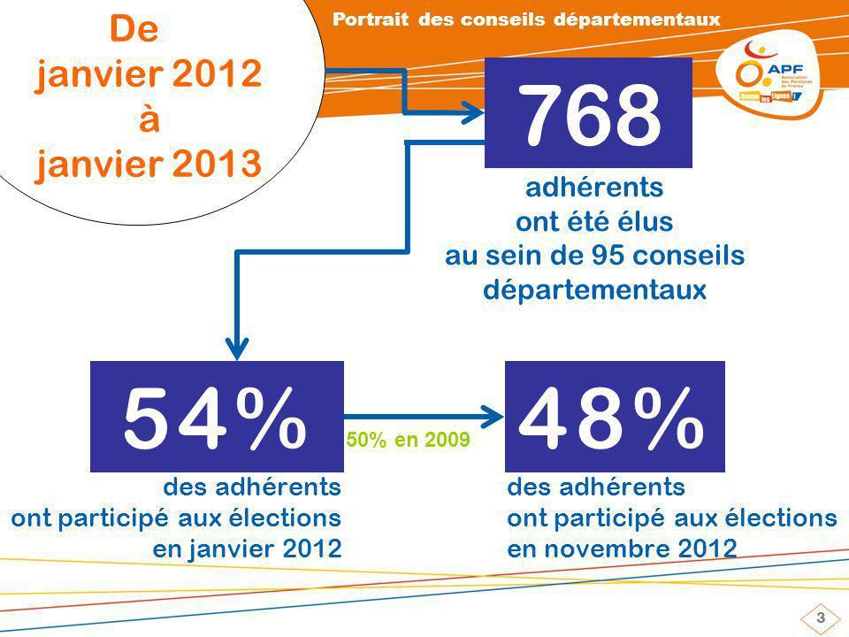 3 De janvier 2012 à janvier 2013 768 54%48% des adhérents ont participé aux élections en janvier 2012 des adhérents ont participé aux élections en novembre 2012 50% en 2009 adhérents ont été élus au sein de 95 conseils départementaux Portrait des conseils départementaux
