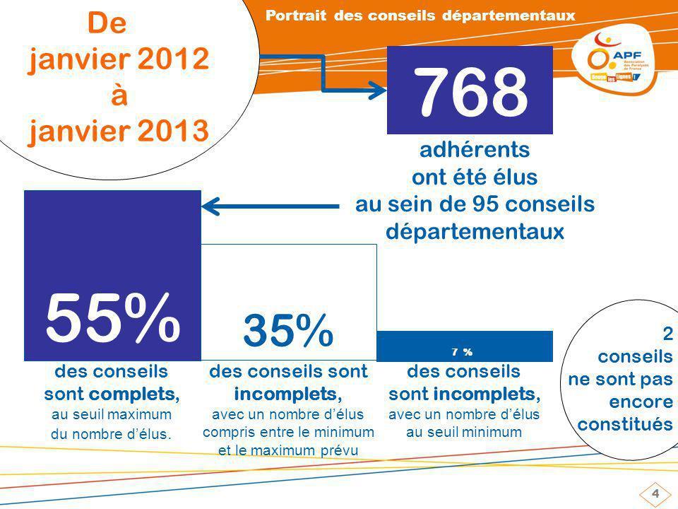 4 De janvier 2012 à janvier 2013 55% 35% des conseils sont complets, au seuil maximum du nombre délus.