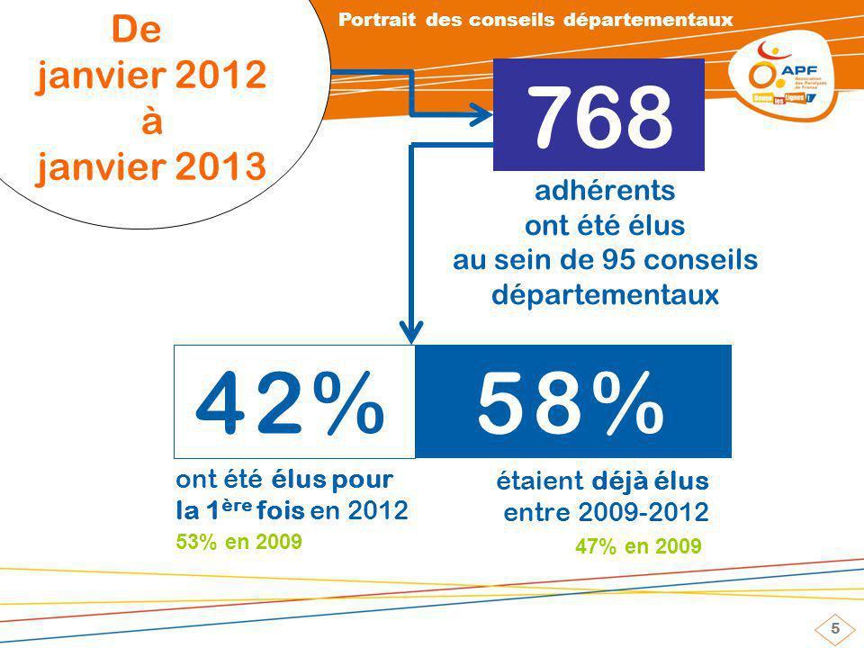 5 De janvier 2012 à janvier 2013 768 42% 58% ont été élus pour la 1 ère fois en 2012 53% en 2009 adhérents ont été élus au sein de 95 conseils départementaux étaient déjà élus entre 2009-2012 47% en 2009 Portrait des conseils départementaux