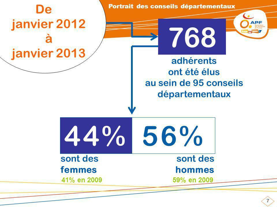 7 De janvier 2012 à janvier 2013 768 44%56% sont des femmes 41% en 2009 adhérents ont été élus au sein de 95 conseils départementaux sont des hommes 59% en 2009 Portrait des conseils départementaux