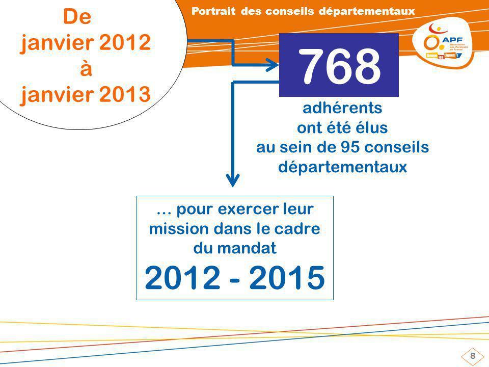 8 De janvier 2012 à janvier 2013 768 adhérents ont été élus au sein de 95 conseils départementaux Portrait des conseils départementaux … pour exercer leur mission dans le cadre du mandat 2012 - 2015