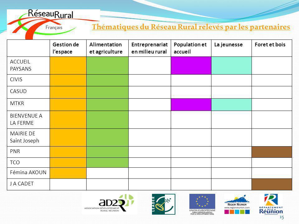 Gestion de lespace Alimentation et agriculture Entreprenariat en milieu rural Population et accueil La jeunesseForet et bois ACCUEIL PAYSANS CIVIS CAS