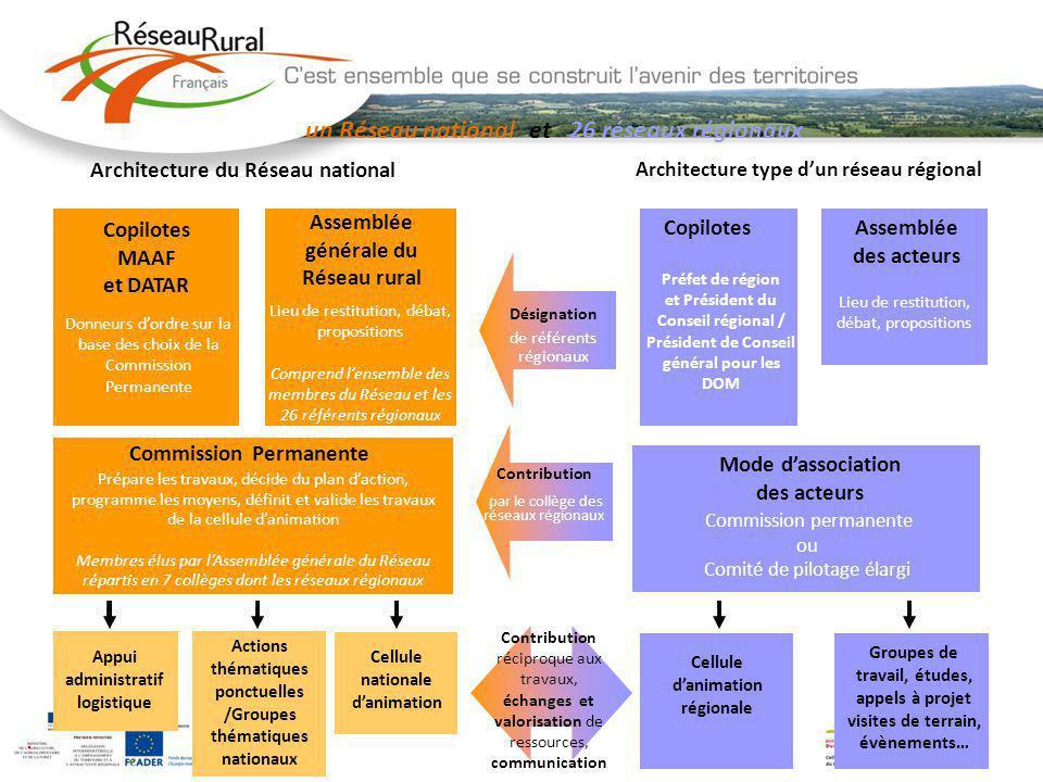 4 Architecture type dun réseau régional Copilotes Préfet de région et Président du Conseil régional / Président de Conseil général pour les DOM Assemb