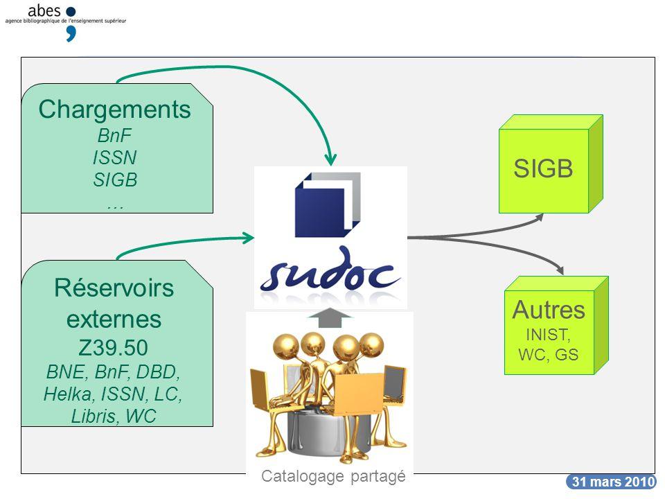DATE Les formats du Sudoc DATE 31 mars 2010 Unimarc/B SIGB INIST Google Sch.