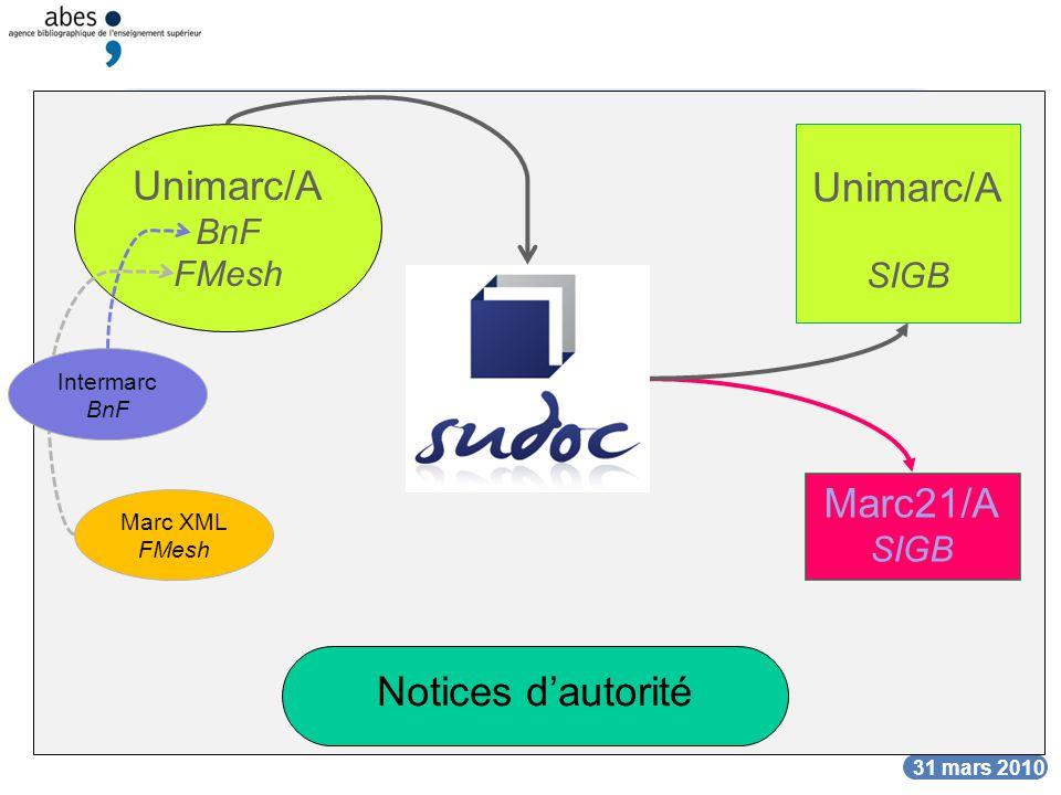 DATE Les formats du Sudoc DATE 31 mars 2010 Unimarc/A SIGB Marc21/A SIGB Notices dautorité Unimarc/A BnF FMesh Intermarc BnF Marc XML FMesh