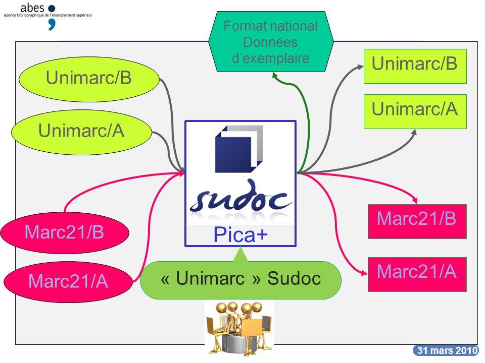 DATE Les formats du Sudoc DATE 31 mars 2010 Unimarc/B Marc21/B Unimarc/B Marc21/B Unimarc/A Marc21/A Unimarc/A Marc21/A Format national Données dexemp