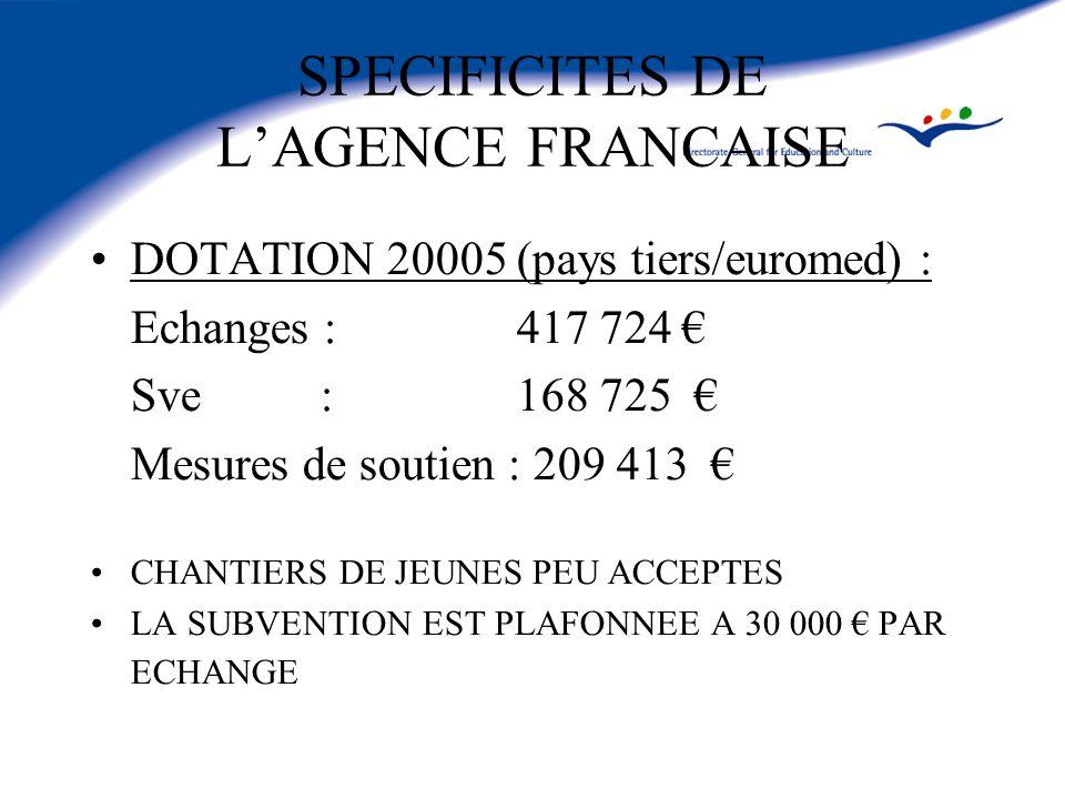 SPECIFICITES DE LAGENCE FRANCAISE DOTATION 20005 (pays tiers/euromed) : Echanges : 417 724 Sve : 168 725 Mesures de soutien : 209 413 CHANTIERS DE JEUNES PEU ACCEPTES LA SUBVENTION EST PLAFONNEE A 30 000 PAR ECHANGE