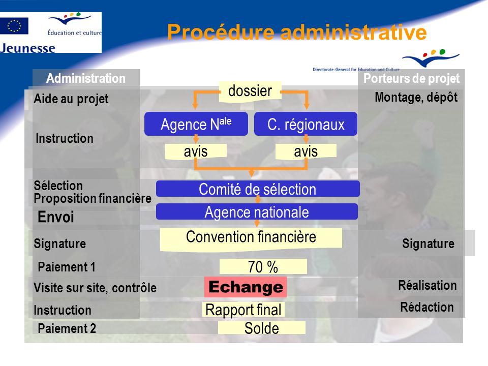 Procédure administrative AdministrationPorteurs de projet Montage, dépôt Aide au projet Instruction Agence N ale C.