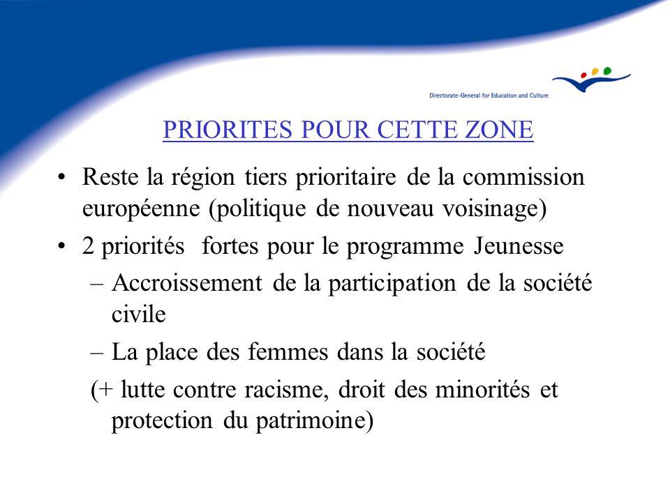 PRIORITES POUR CETTE ZONE Reste la région tiers prioritaire de la commission européenne (politique de nouveau voisinage) 2 priorités fortes pour le programme Jeunesse –Accroissement de la participation de la société civile –La place des femmes dans la société (+ lutte contre racisme, droit des minorités et protection du patrimoine)