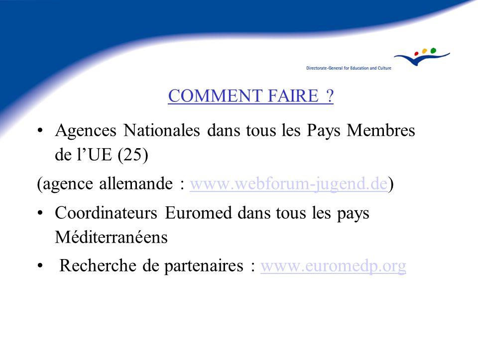 PERSPECTIVES POUR lAGENCE FRANCAISE Mieux intégrer les priorités européennes dans les projets….