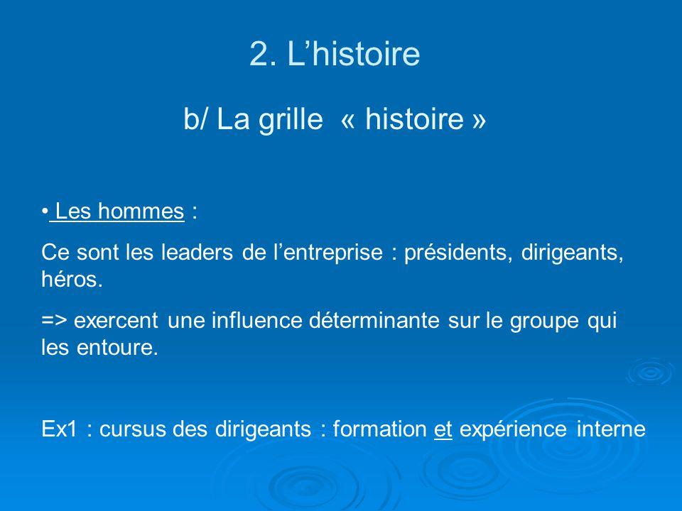 2. Lhistoire b/ La grille « histoire » Les hommes : Ce sont les leaders de lentreprise : présidents, dirigeants, héros. => exercent une influence déte