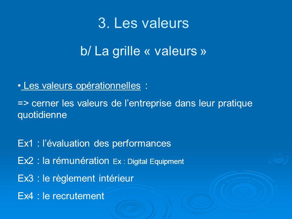 3. Les valeurs b/ La grille « valeurs » Les valeurs opérationnelles : => cerner les valeurs de lentreprise dans leur pratique quotidienne Ex1 : lévalu