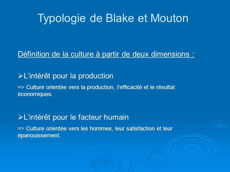 Typologie de Blake et Mouton Définition de la culture à partir de deux dimensions : Lintérêt pour la production => Culture orientée vers la production, lefficacité et le résultat économiques.