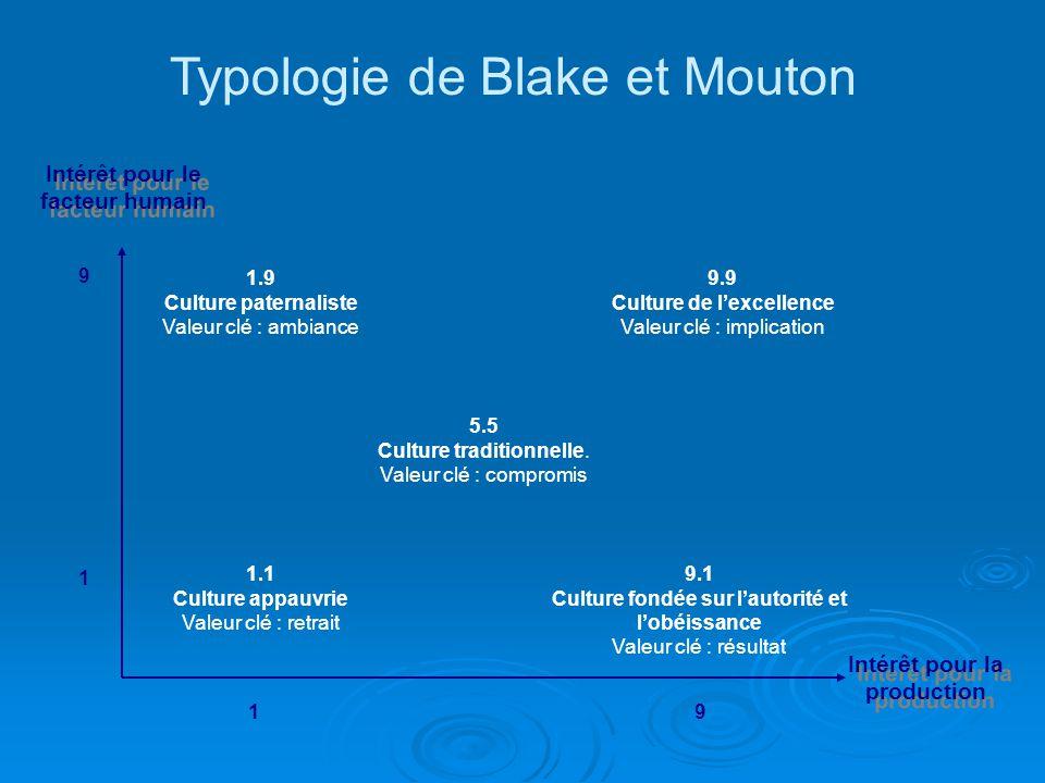 1.1 Culture appauvrie Valeur clé : retrait 1.9 Culture paternaliste Valeur clé : ambiance 5.5 Culture traditionnelle. Valeur clé : compromis 9.9 Cultu