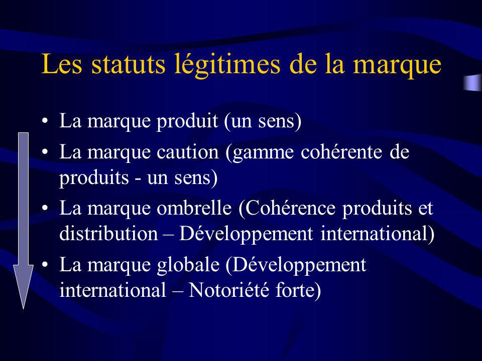 Les statuts légitimes de la marque La marque produit (un sens) La marque caution (gamme cohérente de produits - un sens) La marque ombrelle (Cohérence produits et distribution – Développement international) La marque globale (Développement international – Notoriété forte)