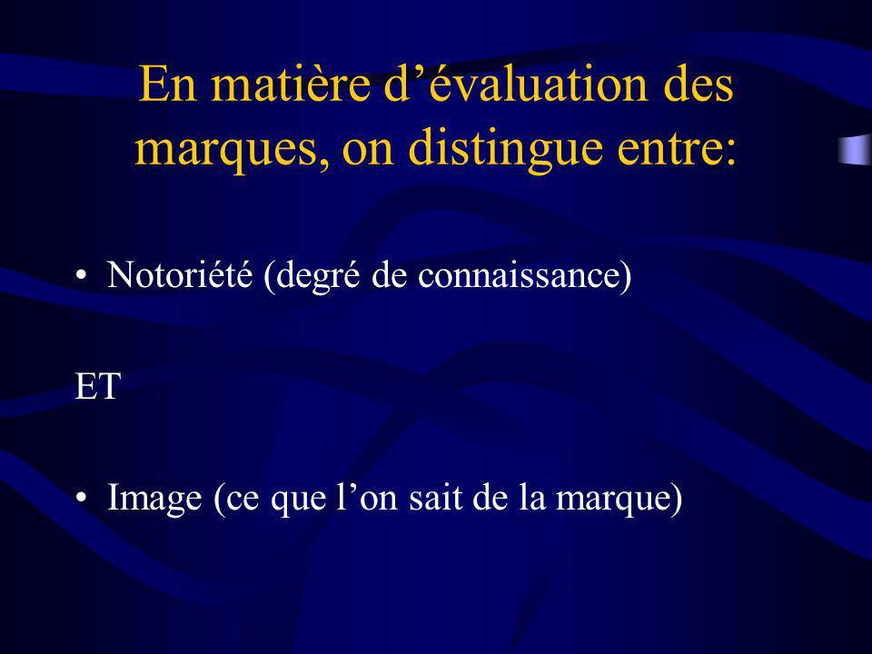 En matière dévaluation des marques, on distingue entre: Notoriété (degré de connaissance) ET Image (ce que lon sait de la marque)