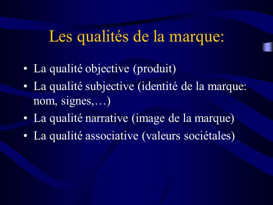 Les qualités de la marque: La qualité objective (produit) La qualité subjective (identité de la marque: nom, signes,…) La qualité narrative (image de la marque) La qualité associative (valeurs sociétales)