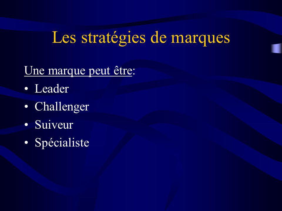 Les stratégies de marques Une marque peut être: Leader Challenger Suiveur Spécialiste