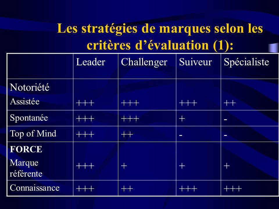 Les stratégies de marques selon les critères dévaluation (1): LeaderChallengerSuiveurSpécialiste Notoriété Assistée +++ ++ Spontanée +++ +- Top of Mind +++++-- FORCE Marque référente ++++++ Connaissance ++++++++