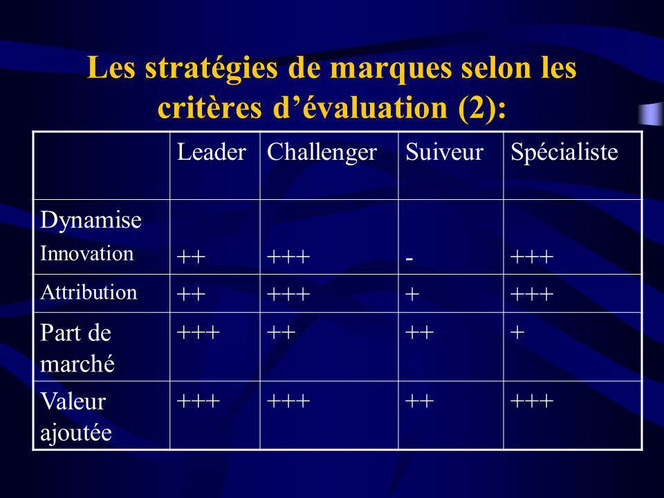 Les stratégies de marques selon les critères dévaluation (2): LeaderChallengerSuiveurSpécialiste Dynamise Innovation +++++- Attribution ++++++ Part de marché +++++ + Valeur ajoutée +++ +++++