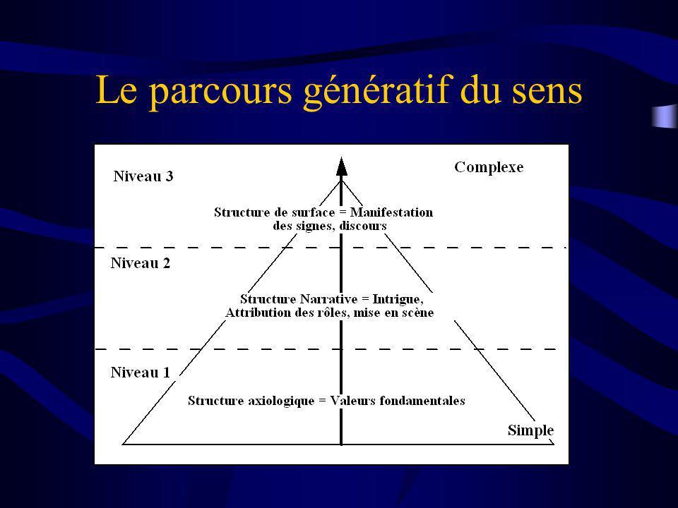 Le parcours génératif du sens