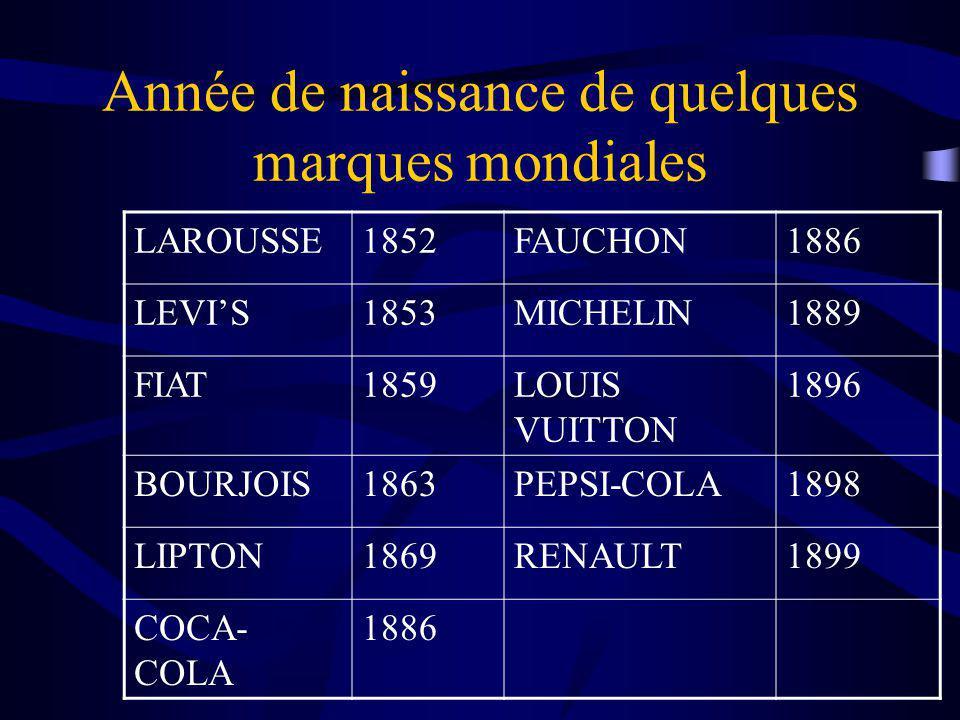 Année de naissance de quelques marques mondiales LAROUSSE1852FAUCHON1886 LEVIS1853MICHELIN1889 FIAT1859LOUIS VUITTON 1896 BOURJOIS1863PEPSI-COLA1898 LIPTON1869RENAULT1899 COCA- COLA 1886