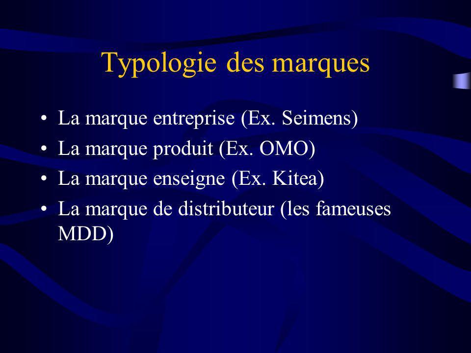Typologie des marques La marque entreprise (Ex.Seimens) La marque produit (Ex.