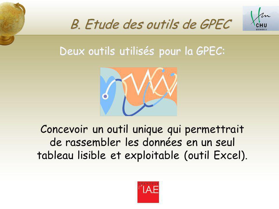 B. Etude des outils de GPEC Deux outils utilisés pour la GPEC: Concevoir un outil unique qui permettrait de rassembler les données en un seul tableau