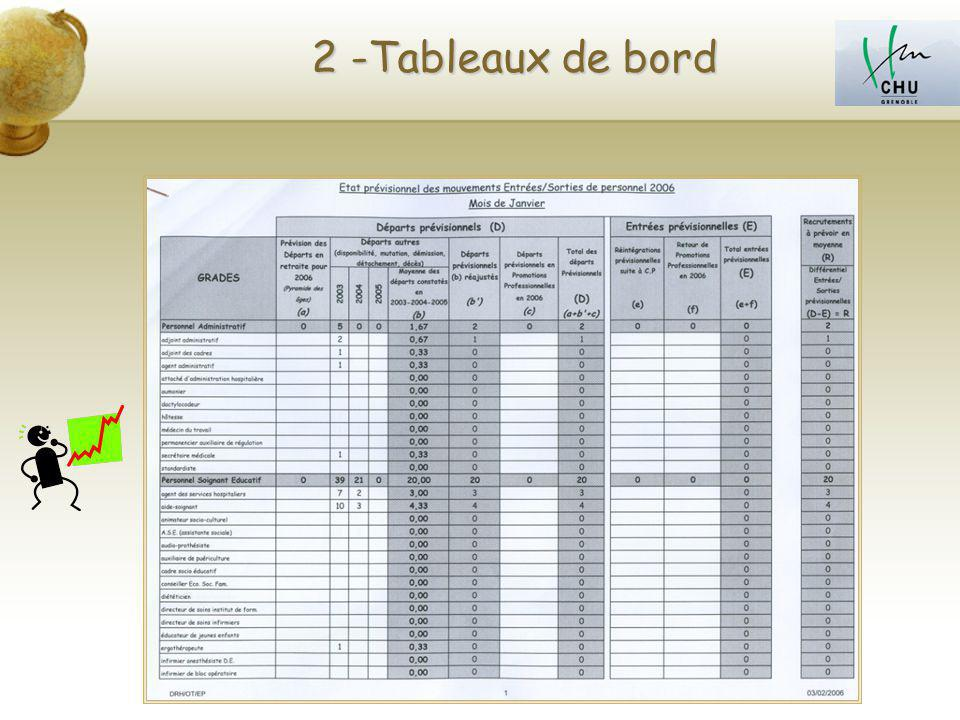 2 -Tableaux de bord