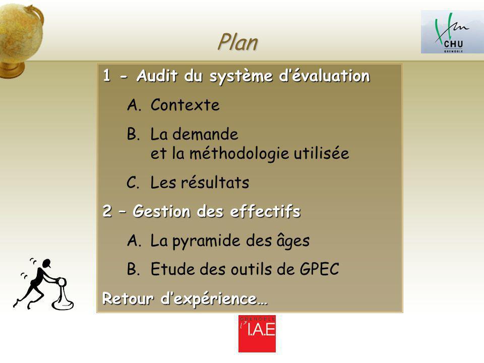 Plan 1 - Audit du système dévaluation A.Contexte B.La demande et la méthodologie utilisée C.Les résultats 2 – Gestion des effectifs A.La pyramide des