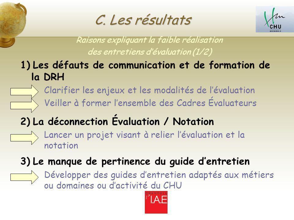 C. Les résultats Raisons expliquant la faible réalisation des entretiens dévaluation (1/2) 1) Les défauts de communication et de formation de la DRH C