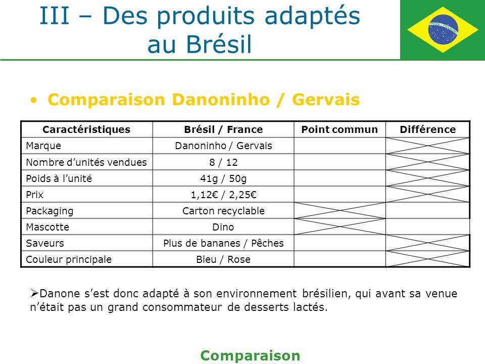 III – Des produits adaptés au Brésil Comparaison Danoninho / Gervais Comparaison CaractéristiquesBrésil / FrancePoint communDifférence MarqueDanoninho