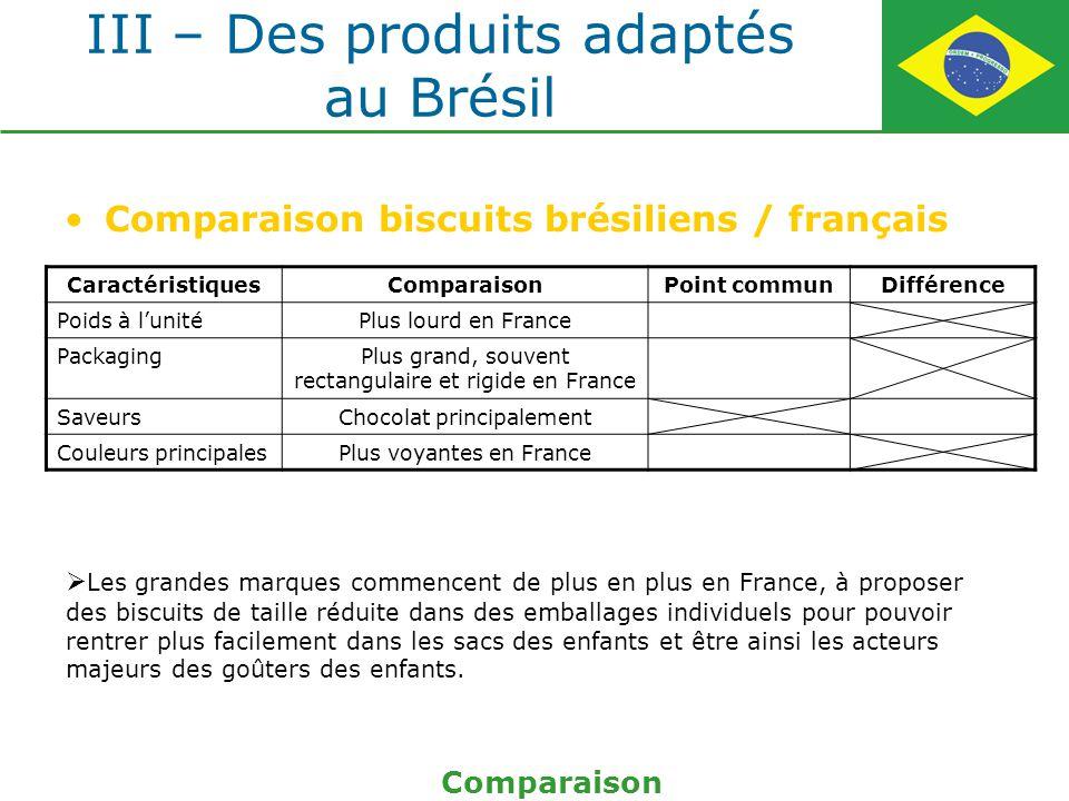 III – Des produits adaptés au Brésil Comparaison biscuits brésiliens / français Comparaison CaractéristiquesComparaisonPoint communDifférence Poids à
