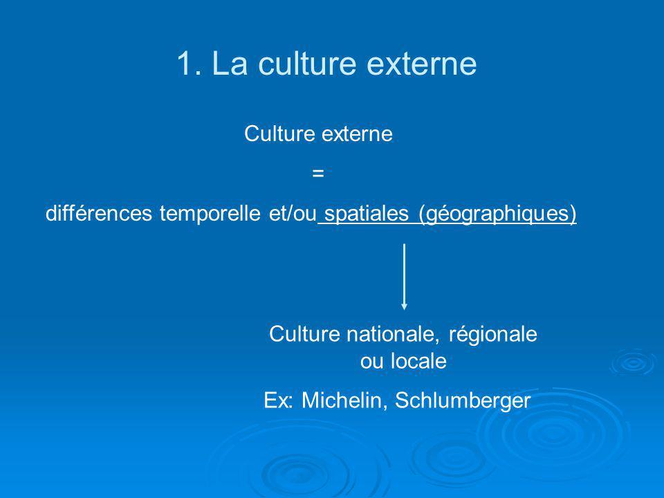 1. La culture externe Culture externe = différences temporelle et/ou spatiales (géographiques) Culture nationale, régionale ou locale Ex: Michelin, Sc