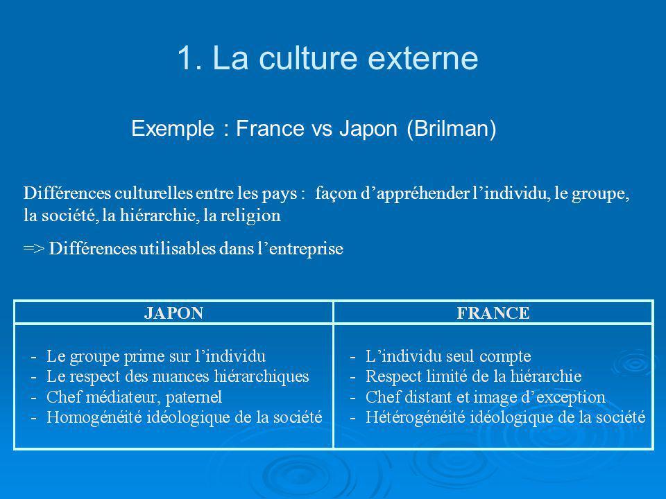 1. La culture externe Exemple : France vs Japon (Brilman) Différences culturelles entre les pays : façon dappréhender lindividu, le groupe, la société