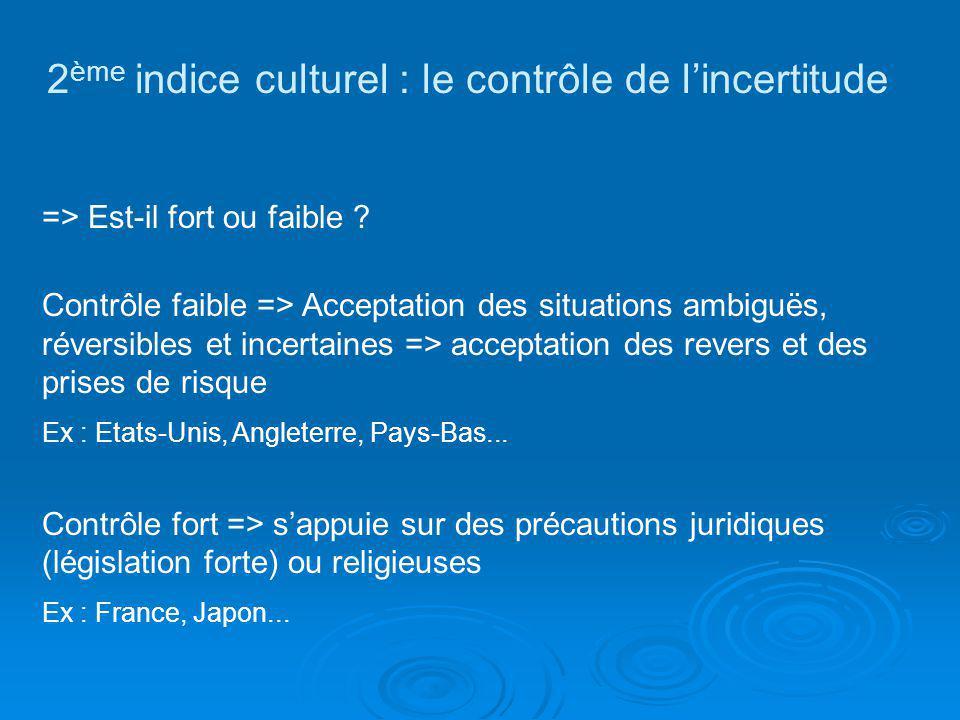 2 ème indice culturel : le contrôle de lincertitude => Est-il fort ou faible ? Contrôle faible => Acceptation des situations ambiguës, réversibles et