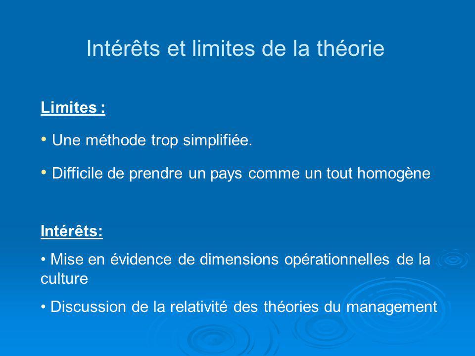Intérêts et limites de la théorie Limites : Une méthode trop simplifiée. Difficile de prendre un pays comme un tout homogène Intérêts: Mise en évidenc