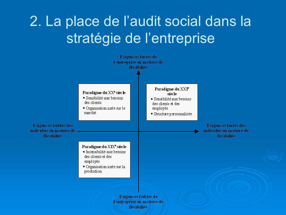 2. La place de laudit social dans la stratégie de lentreprise