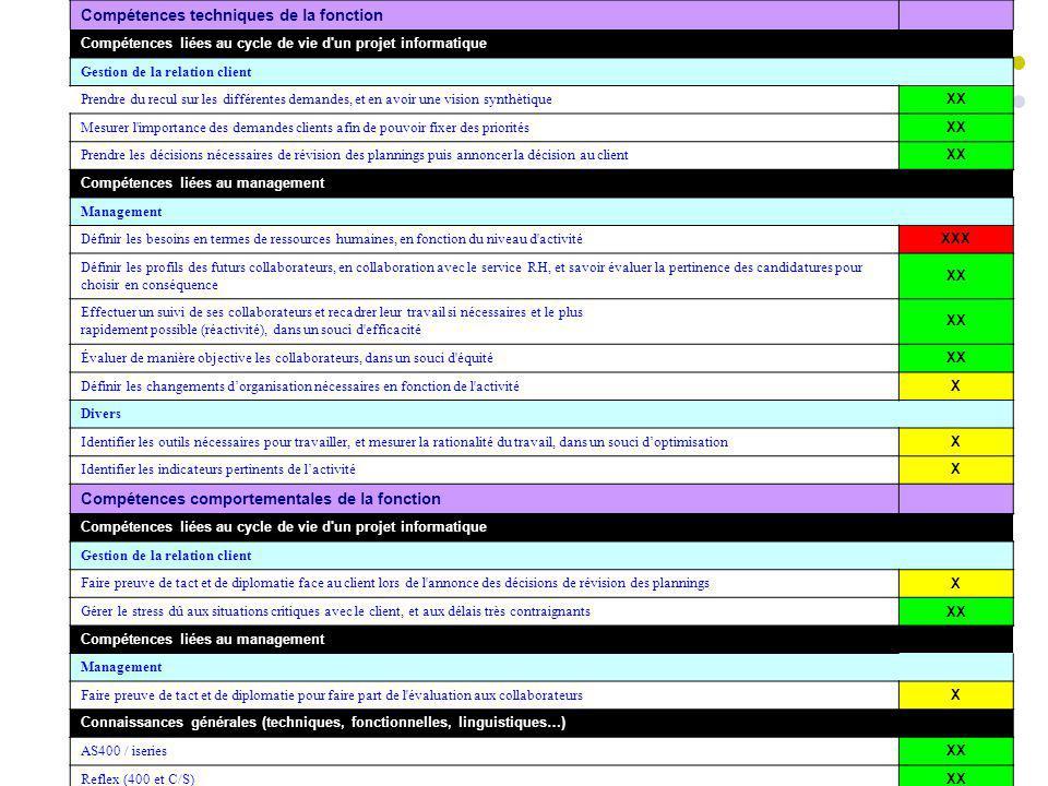 Compétences techniques de la fonction Compétences liées au cycle de vie d'un projet informatique Gestion de la relation client Prendre du recul sur le