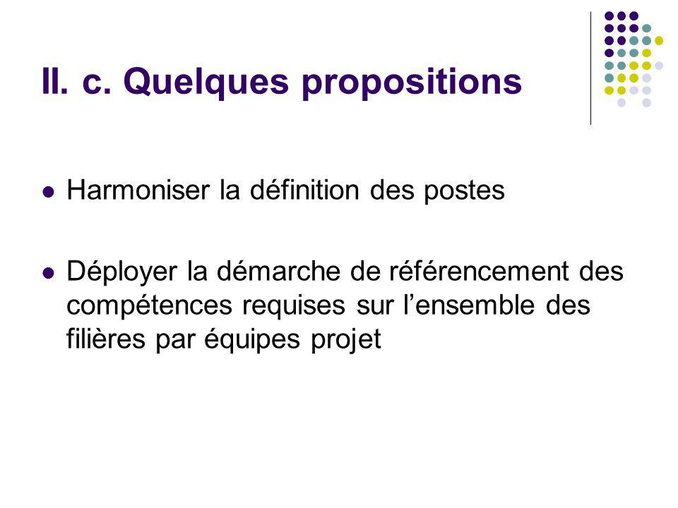 II. c. Quelques propositions Harmoniser la définition des postes Déployer la démarche de référencement des compétences requises sur lensemble des fili