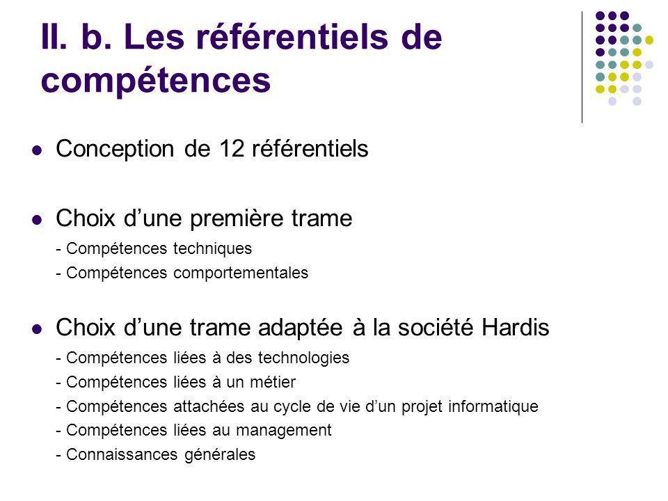 II. b. Les référentiels de compétences Conception de 12 référentiels Choix dune première trame - Compétences techniques - Compétences comportementales