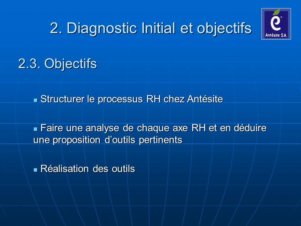 2.3. Objectifs Structurer le processus RH chez Antésite Structurer le processus RH chez Antésite Faire une analyse de chaque axe RH et en déduire une