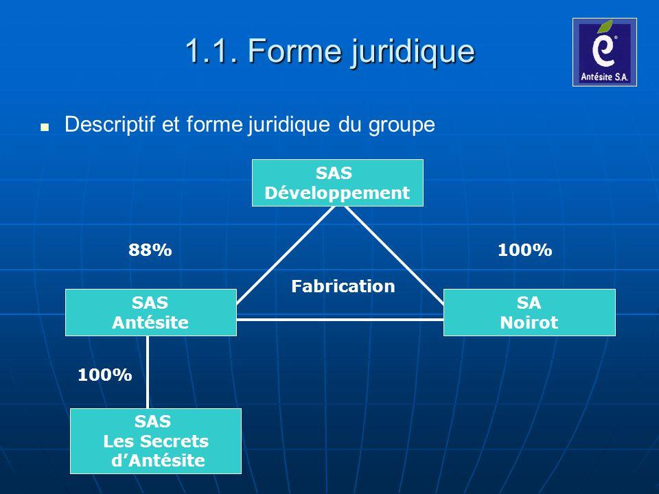 1.1. Forme juridique Descriptif et forme juridique du groupe SAS Les Secrets dAntésite Fabrication 88% 100% SAS Antésite SA Noirot SAS Développement
