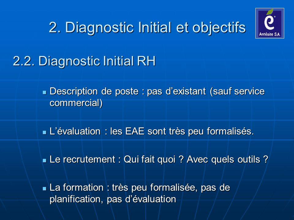 2.2. Diagnostic Initial RH Description de poste : pas dexistant (sauf service commercial) Description de poste : pas dexistant (sauf service commercia