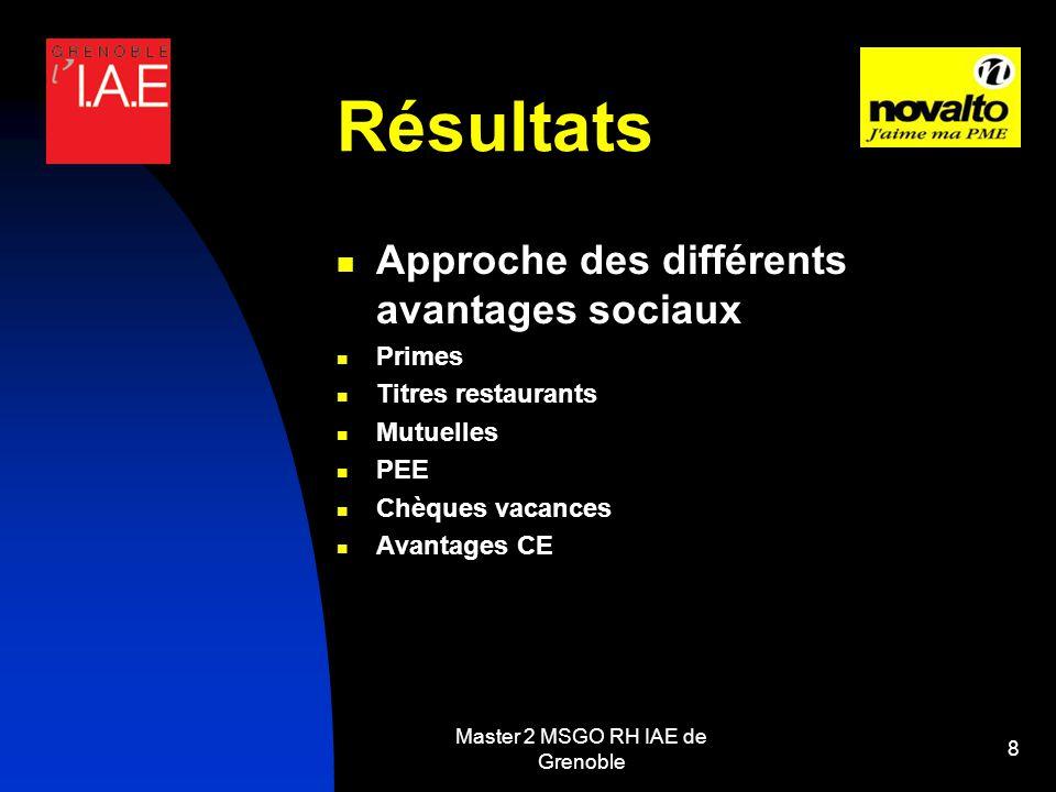 Master 2 MSGO RH IAE de Grenoble 8 Résultats Approche des différents avantages sociaux Primes Titres restaurants Mutuelles PEE Chèques vacances Avantages CE