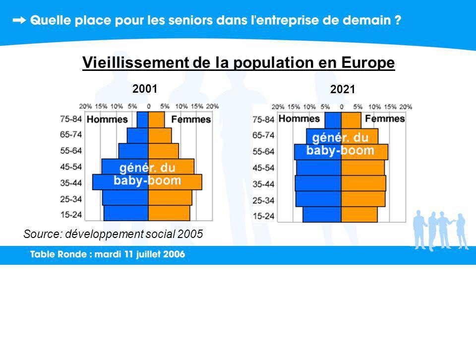 Vieillissement de la population en Europe 2001 2021 Source: développement social 2005