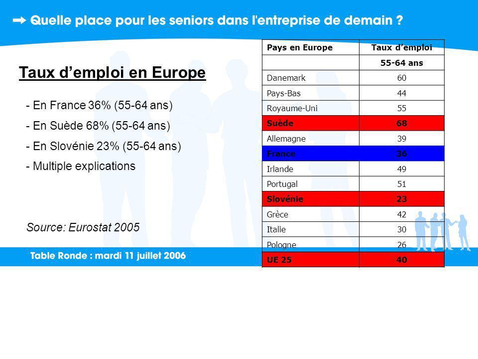 Taux demploi en Europe - En France 36% (55-64 ans) - En Suède 68% (55-64 ans) - En Slovénie 23% (55-64 ans) - Multiple explications Source: Eurostat 2005 Pays en EuropeTaux demploi 55-64 ans Danemark60 Pays-Bas44 Royaume-Uni55 Suède68 Allemagne39 France36 Irlande49 Portugal51 Slovénie23 Grèce42 Italie30 Pologne26 UE 2540